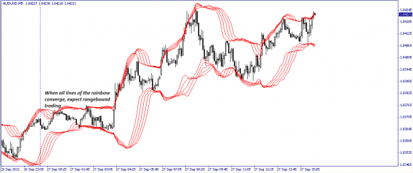 Bollinger Bollinger Bands Pdf Free Download How To Detect Ranging
