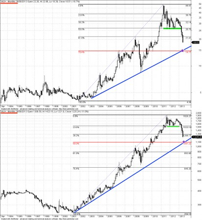 Charts of Gold and Silver