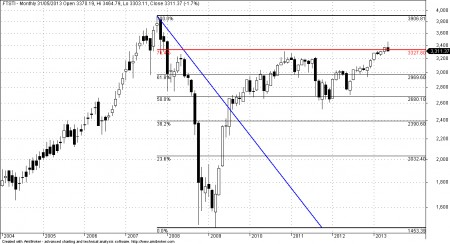 Straits Times Index Fibonacci Retracement