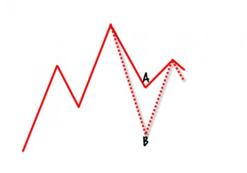 Picture of head and shoulders chart pattern