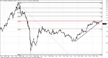 Chart of Tat Hong (SGX:T03)