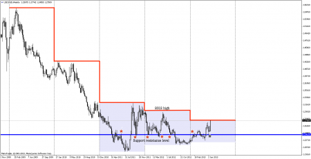 USDSGD weekly chart late-2008 to mid-2013