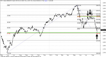 Straits Times Index