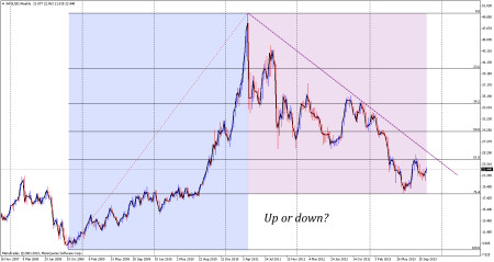 is silver up trend or down trend