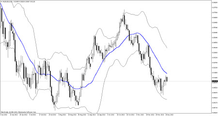 The blue line in the middle is usually a simple moving average that helps users to visualise trend
