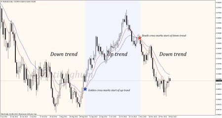 2 moving averages create the same intersection, crosses