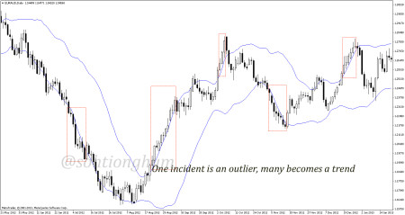 One is an outlier, many becomes a trend
