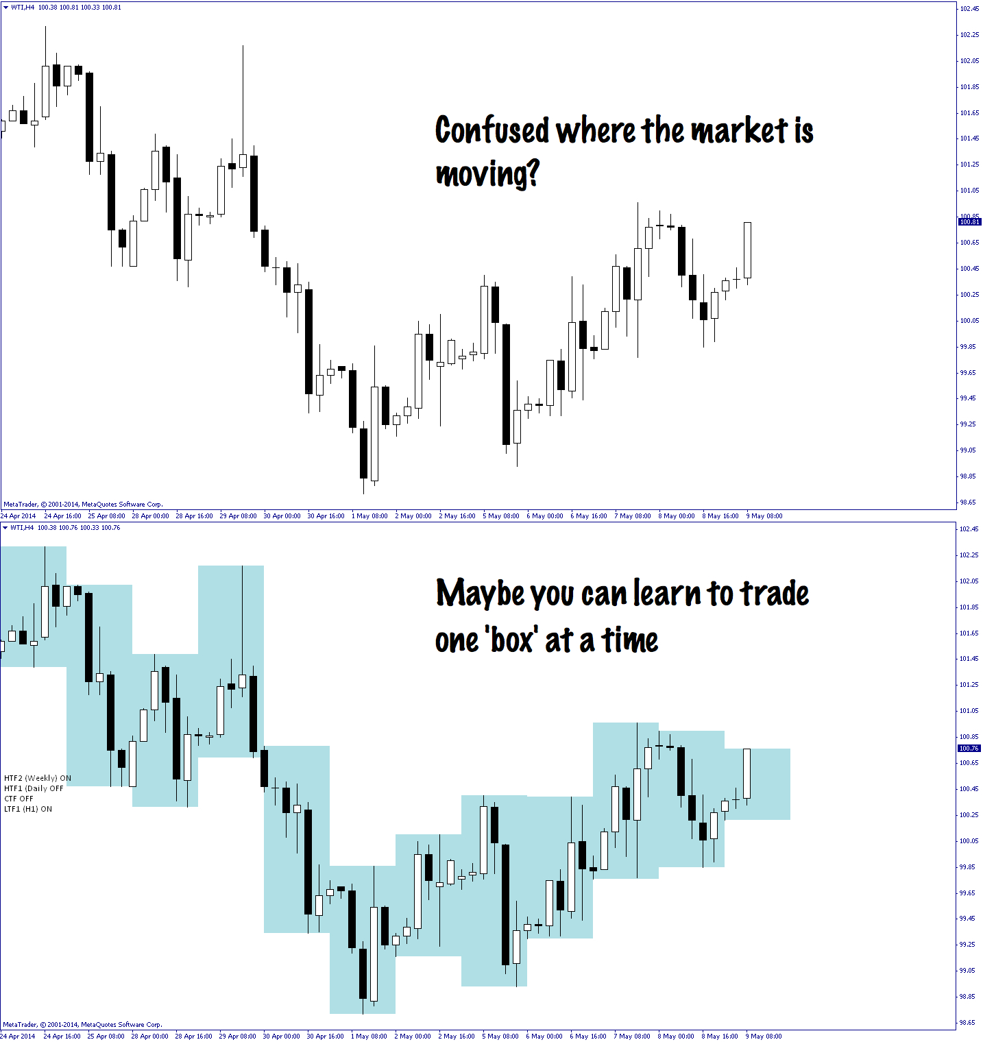 Trading multiple time frames in forex