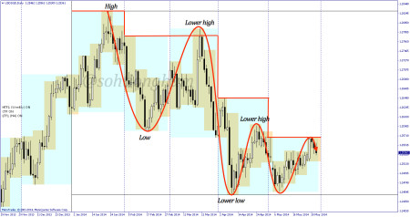 USDSGD highs and lows