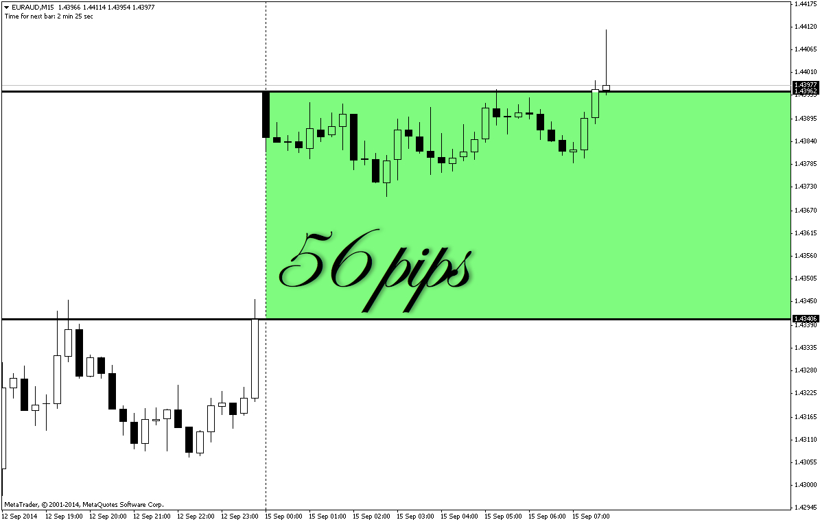 Weekly time frame forex