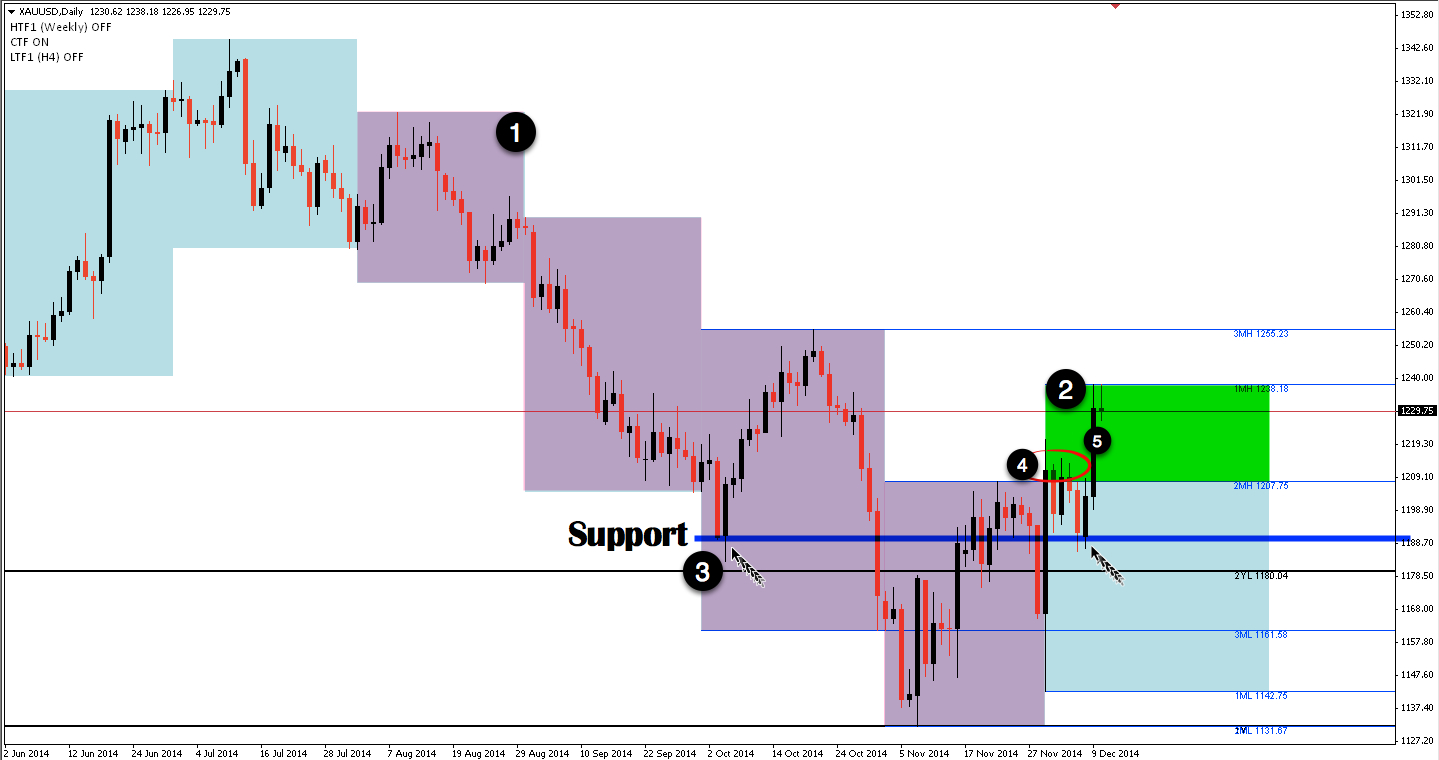 XAUUSD chart daily time frame