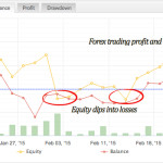Equity chart from mfxbook