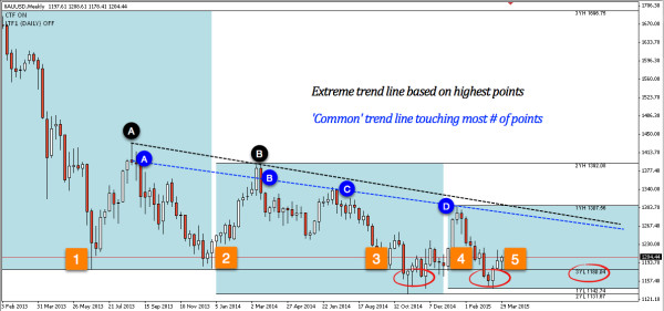 XAUUSD weekly chart clearly shows significance of $1180 as key level