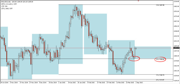 XAUUSD daily chart shows supporting power of $1180 just yesterday and the day before