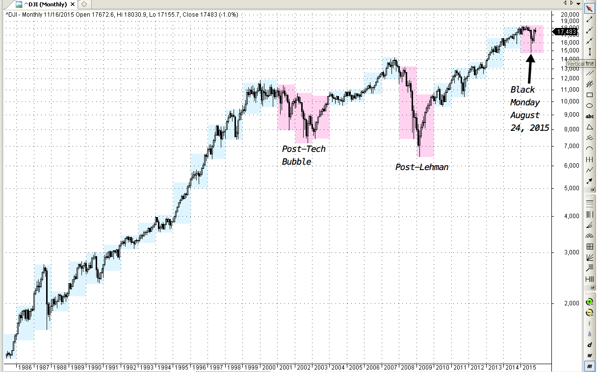 DJIA monthly chart 1986 - present; each box defines 52-week highs and lows of 1 year
