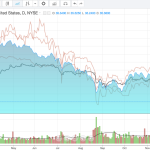 Jan 2015 - Jan 2016 chart overlay of EEM, HSI, SiMSCI, China A50 and AUDJPY