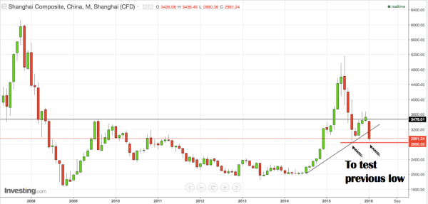 Shanghai Composite Monthly chart