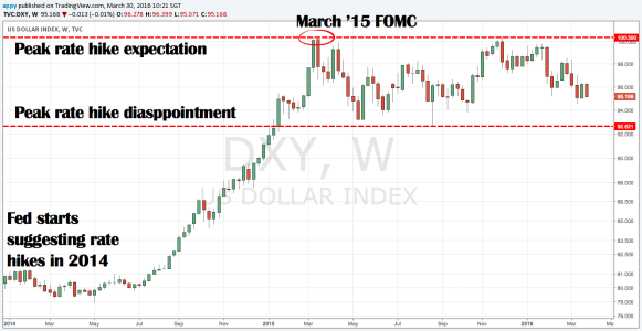 DXY weekly chart 2014- present