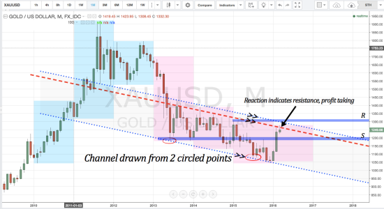 GOLD XAUUSD trend, technical analysis