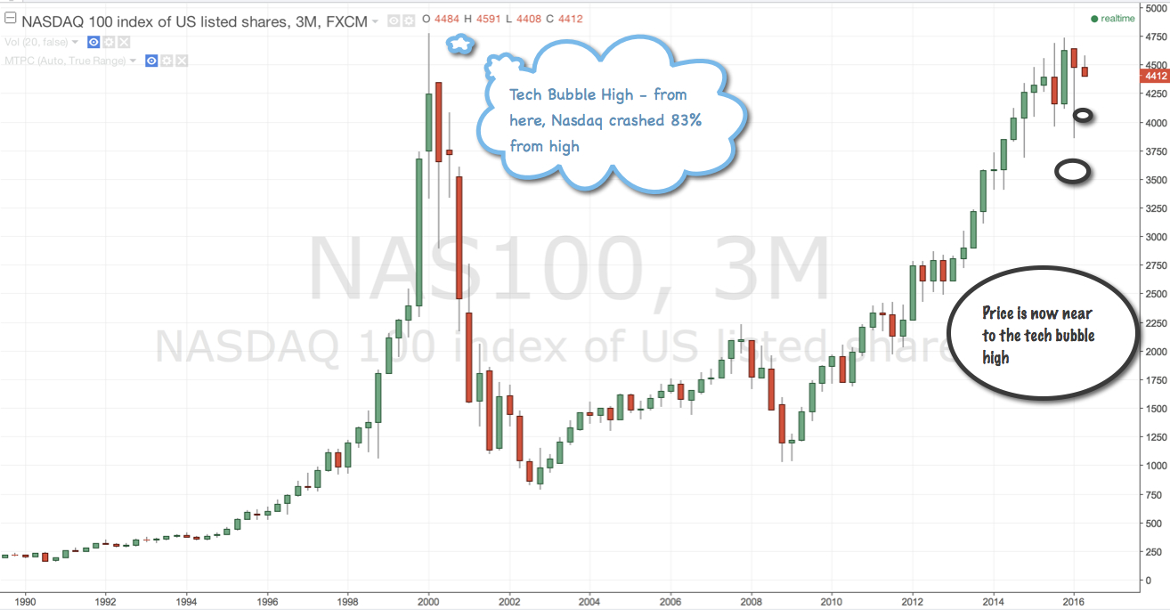 Nasdaq is near to the level of Tech Bubble in Year 2000: What to expect - TerraSeeds Forex Blog ...