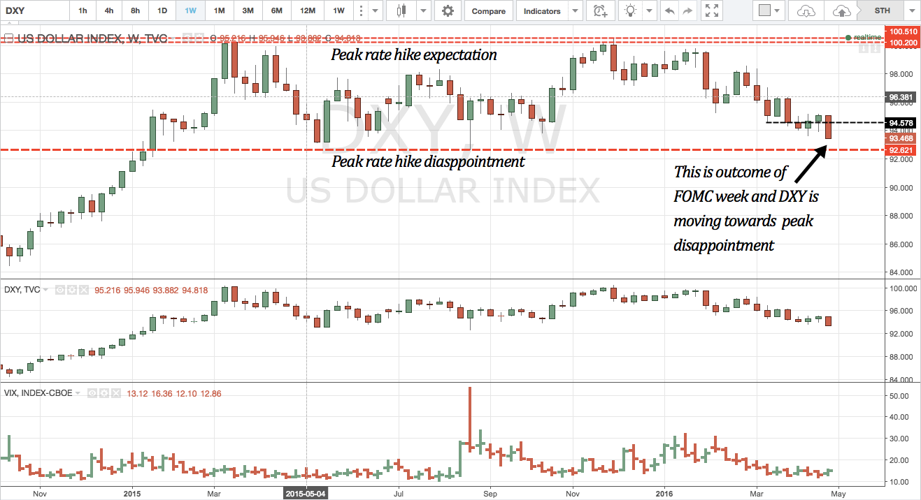Two DXY levels you must watch