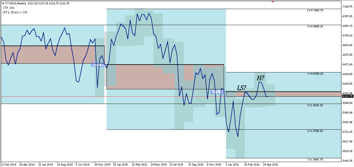 FT100 weekly chart February 2014 - present