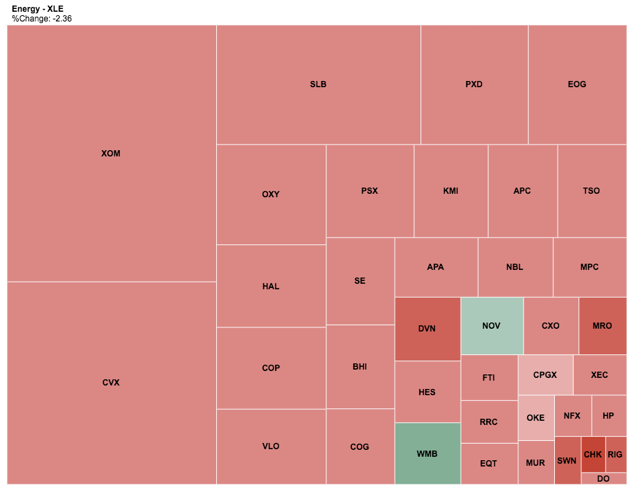 XLE sector heatmap showing price performance of constituent energy stocks for the day 03 May 2016