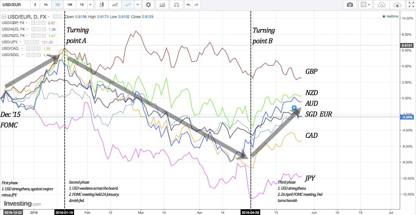 Currency price action from Dec '15 FOMC till date