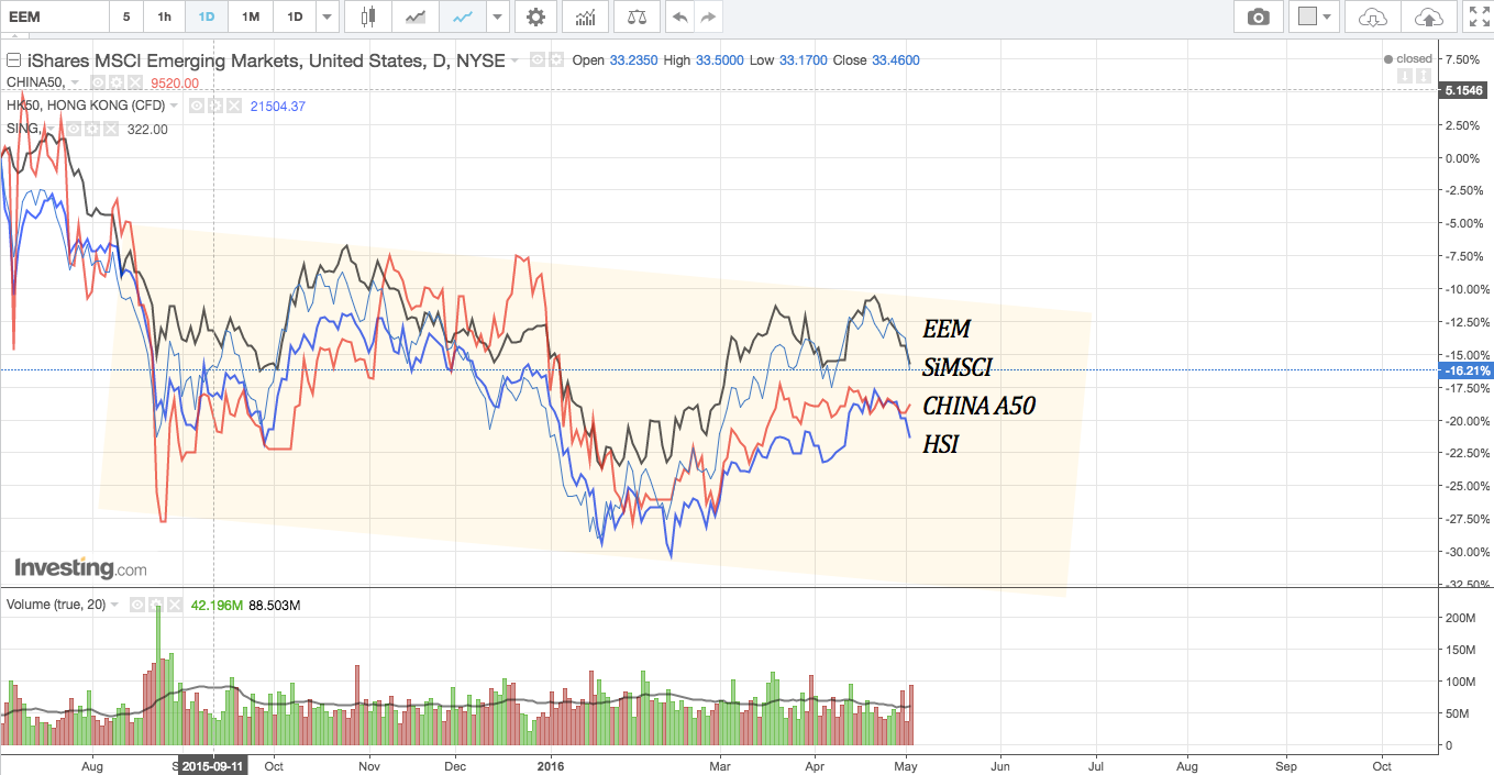 Overlay of EEM, HSI, SiMSCI and China A50