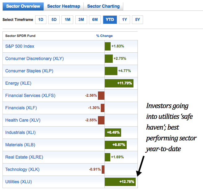 Select Sector SPDR sector performance YTD