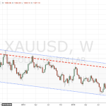 XAUUSD weekly chart mid-2012 to present