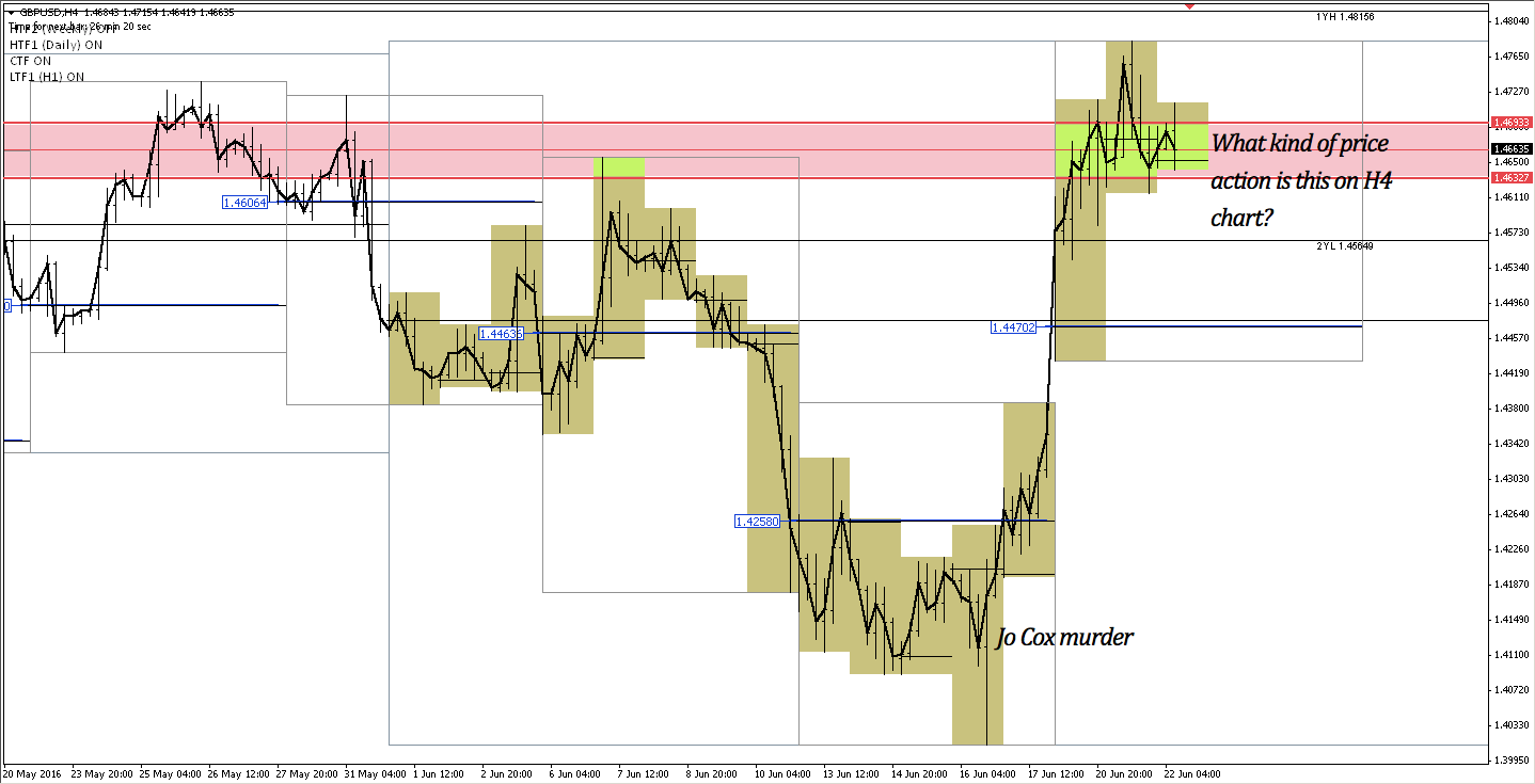GBPUSD H4 chart 20 May 2015 - present