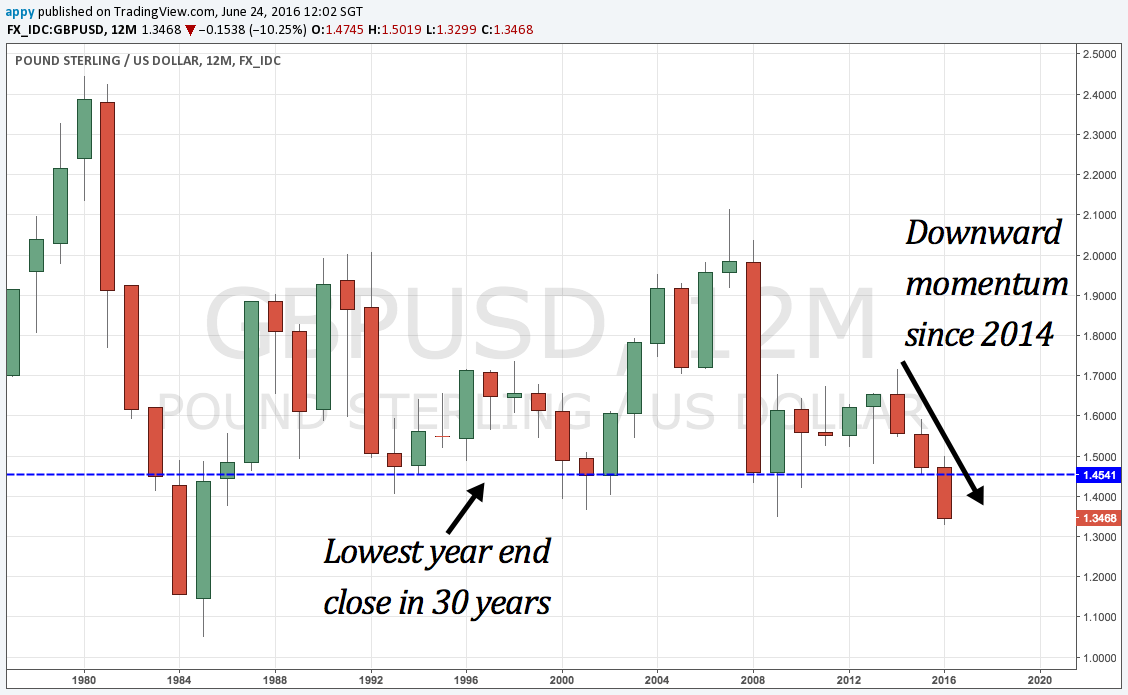 30 year chart of GBPUSD