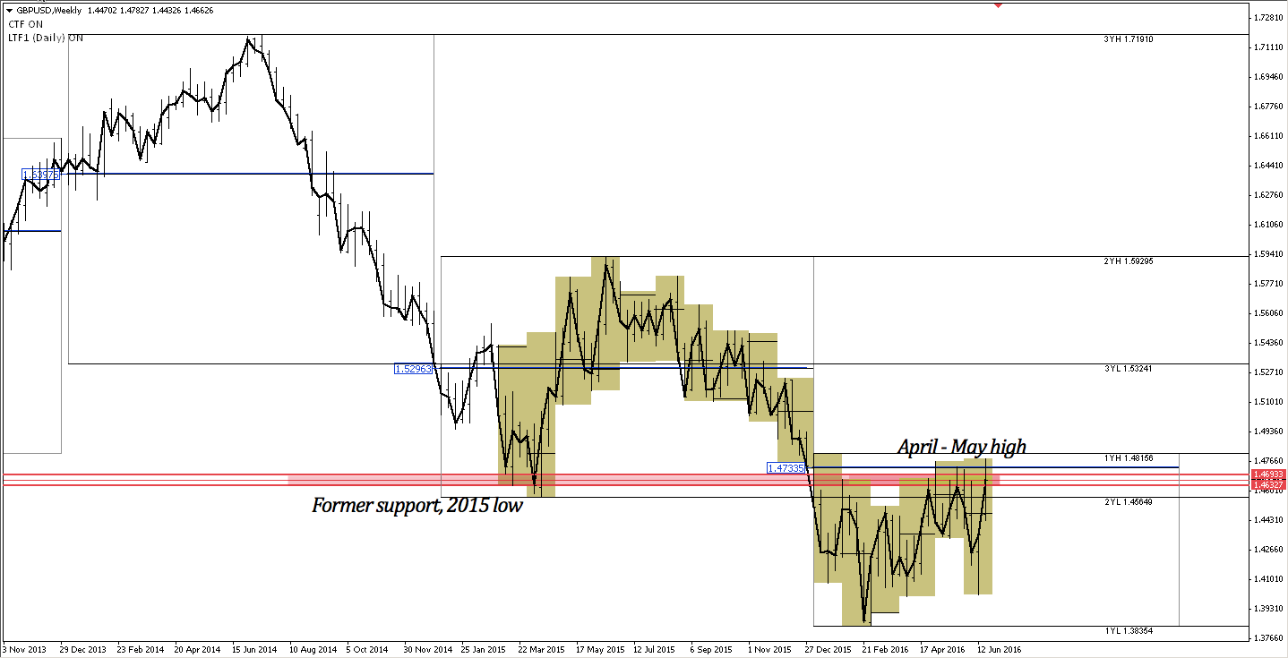 GBPUSD weekly chart from November 2013 to present