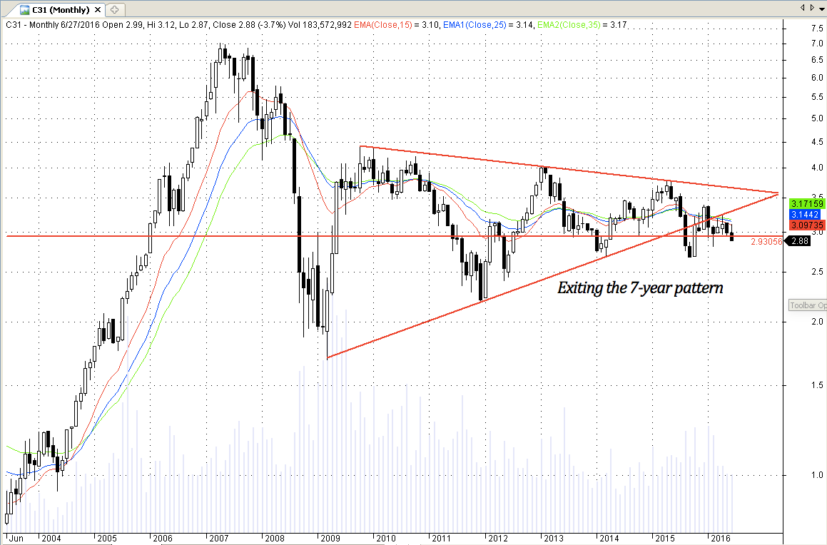 Singapore stock Capitaland C31 exiting 7-year pattern on downside