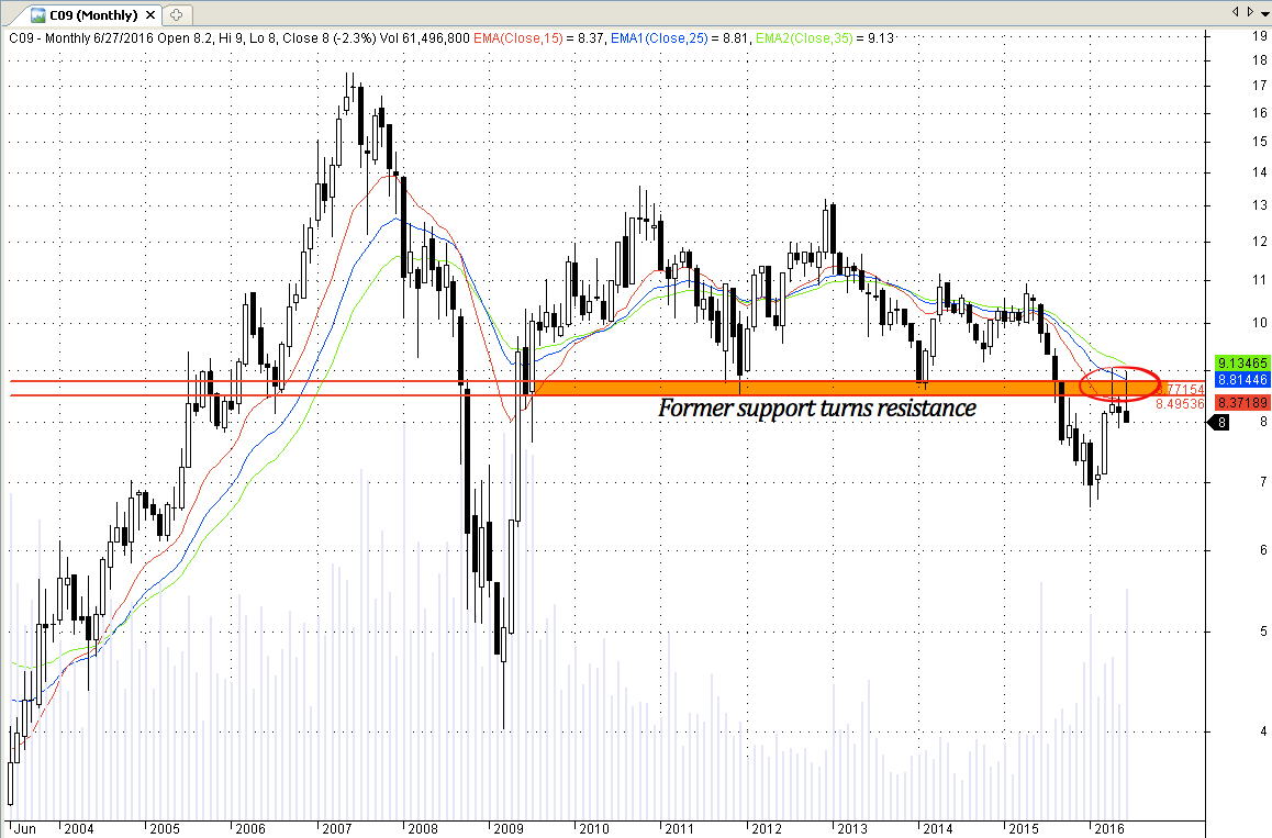 Singapore stock CityDevelopment C09 former support becomes resistance