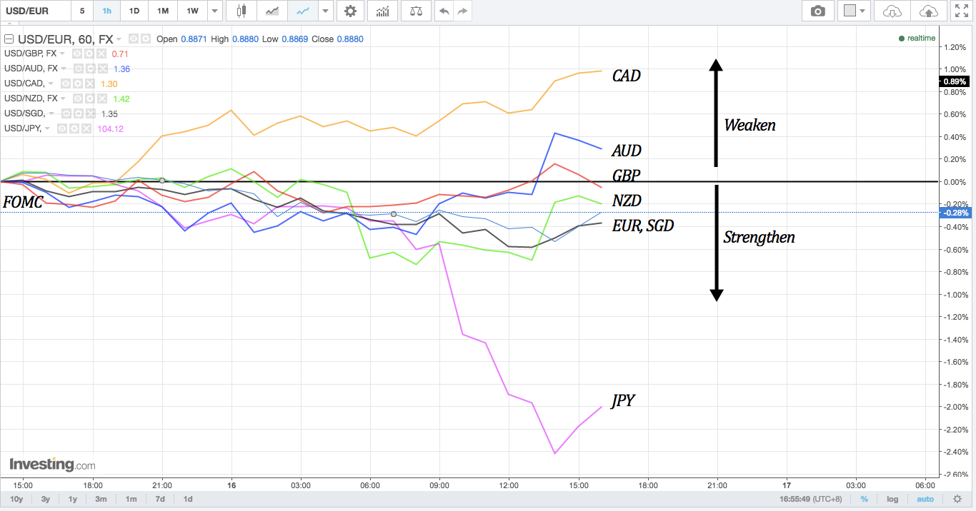 Hourly chart with overlay of forex majors 24-hours after June 2016 FOMC