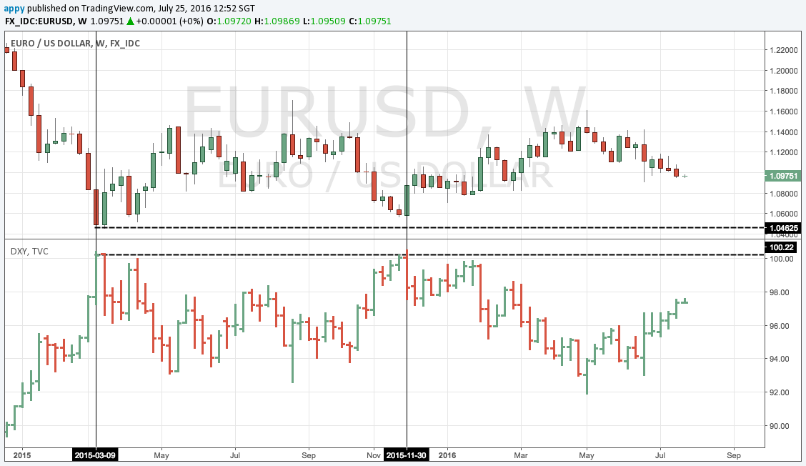 DXY EURUSD inverse correlation, weekly chart 2015 - present