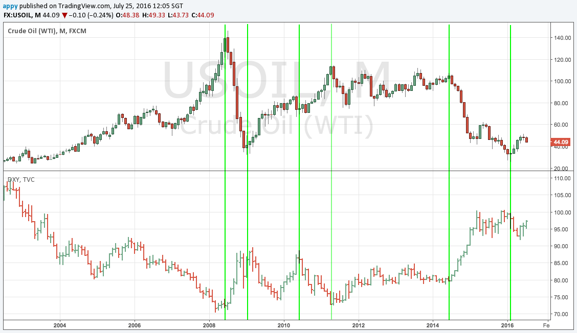 WTI, DXY correlation, monthly chart 2002 - present