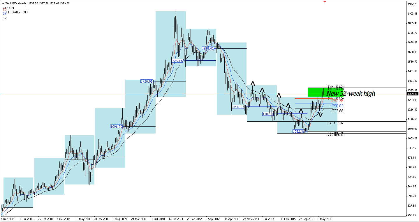 XAUUSD weekly chart from Dec 2005 to present