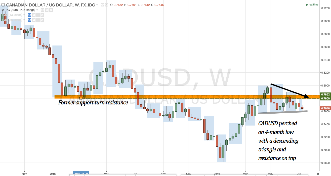CADUSD weekly chart from October 2014- present