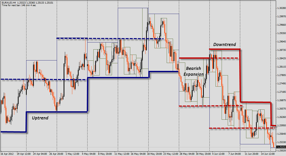 euraud act   boxes  price action trading