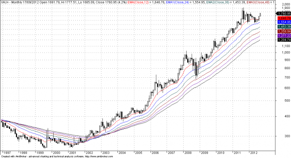 Long term chart of gold