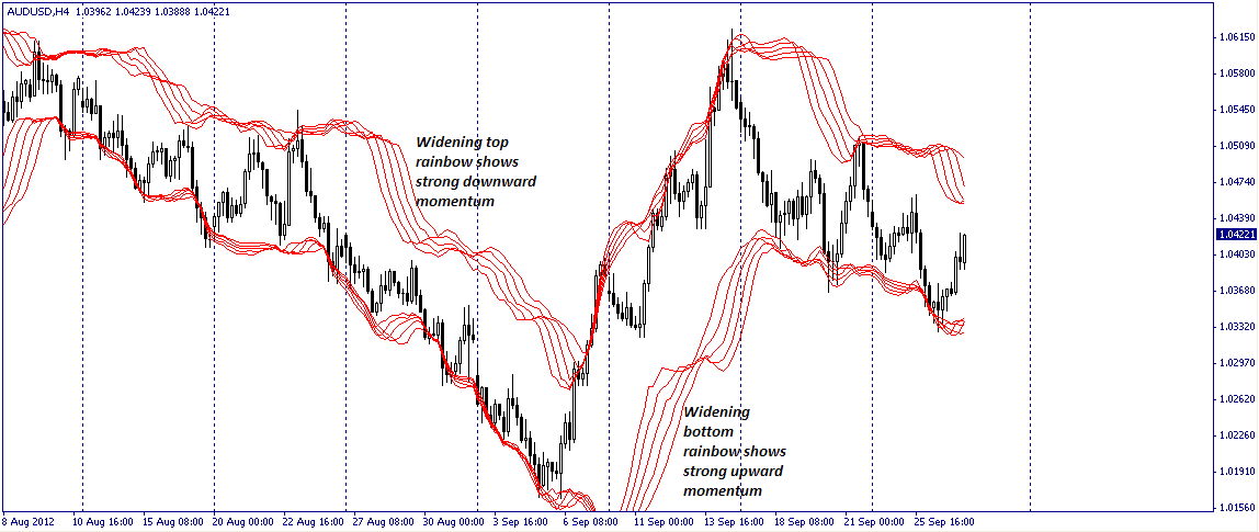 Bollinger bands when overlaid in array of 5, shows momentum as a rainbow