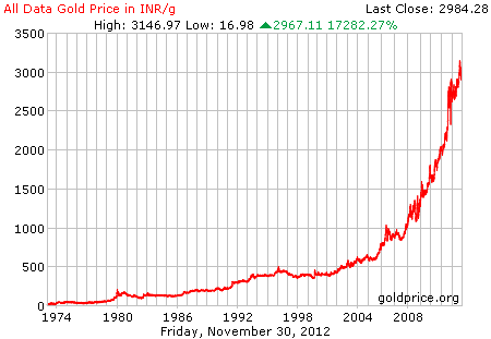Gold vs INR chart