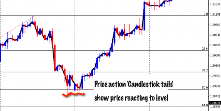 Turning Point Price Action