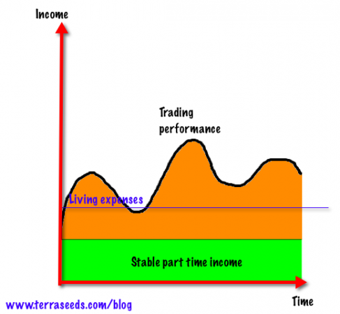 Forex trading performance chart with part time income component