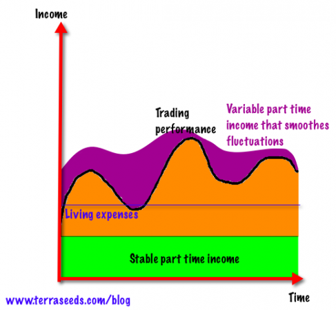 Forex trading performance chart with variable part time income component