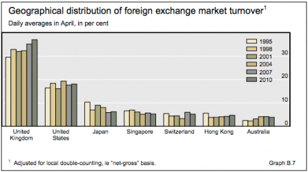 Table of geographical distribution of foreign exchange market turnover