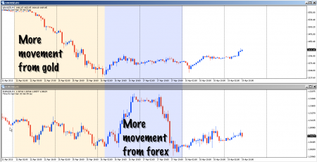 Charts comparing gold to EURUSD price movement